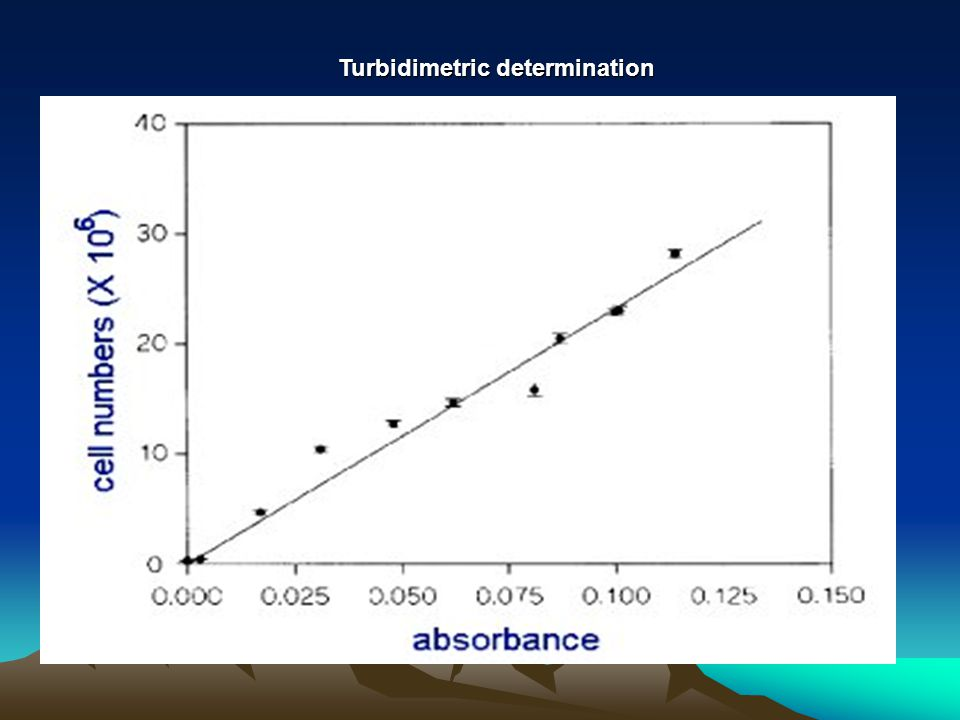Turbidimetric determination