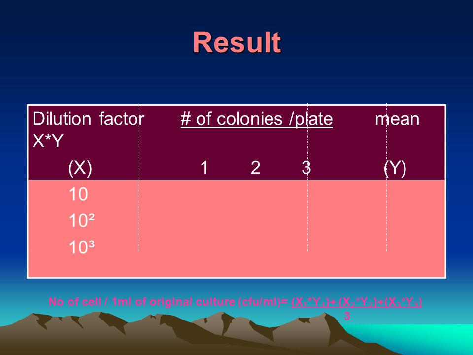 Result Dilution factor # of colonies/ plate mean X*Y (X) 1 2 3 (Y) 10 10² 10³ No of cell / 1ml of original culture (cfu/ml)= (X ₁*Y₁ )+ (X ₂ *Y ₂ )+(X ₃ *Y ₃ ) 3