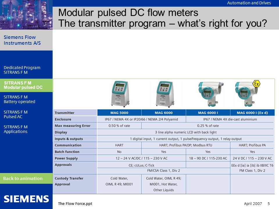 Automation and Drives Siemens Flow Instruments A/S The Flow Force.ppt April 2007 5 Dedicated Program SITRANS F M Modular pulsed DC SITRANS F M Battery operated SITRANS F M Pulsed AC SITRANS F M Applications Back to animation * SITRANS F M Modular pulsed DC Modular pulsed DC flow meters The transmitter program – what's right for you