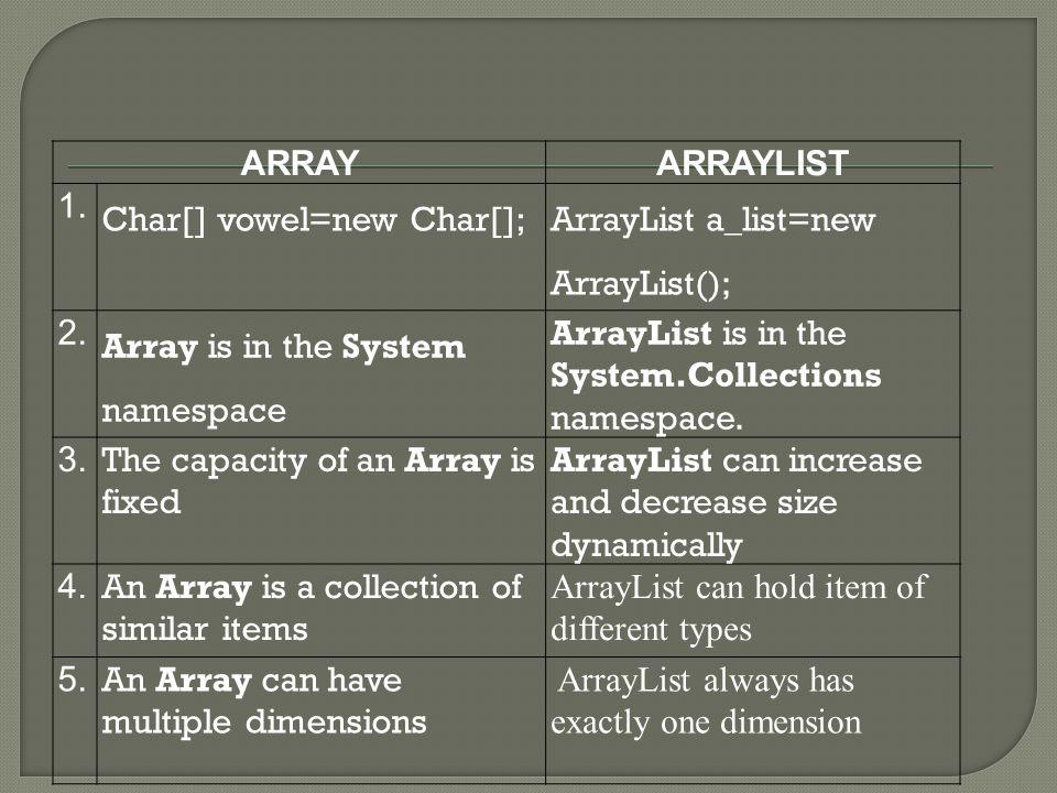 ARRAYARRAYLIST 1. Char[] vowel=new Char[]; ArrayList a_list=new ArrayList(); 2.