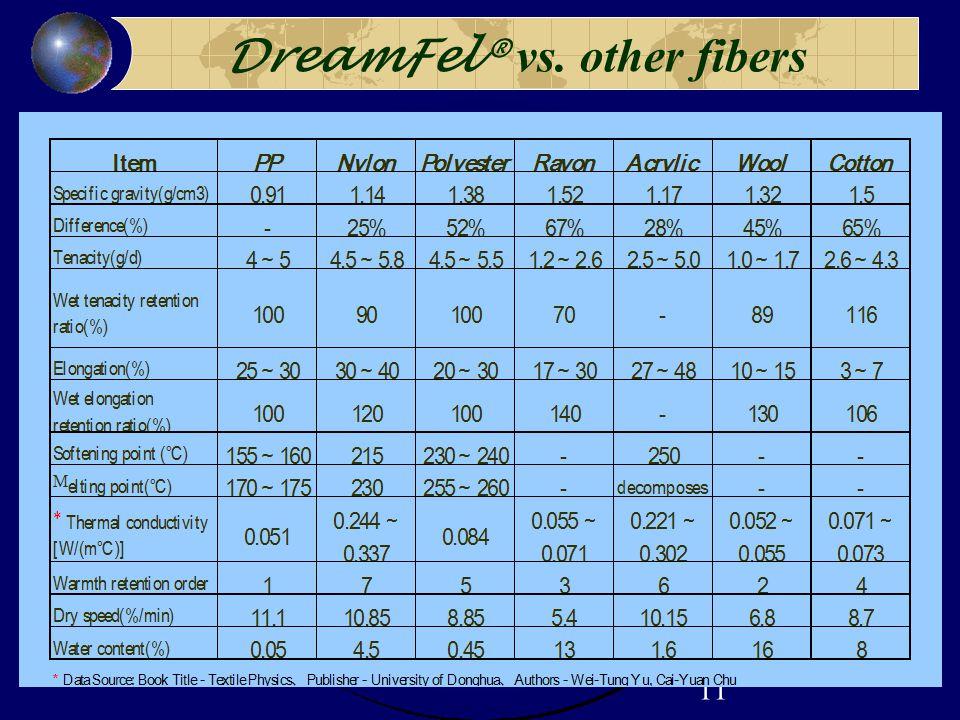 11 DreamFel® vs. other fibers