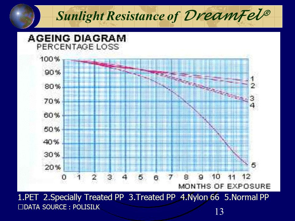 13 Sunlight Resistance of DreamFel® 1.PET 2.Specially Treated PP 3.Treated PP 4.Nylon 66 5.Normal PP ※ DATA SOURCE : POLISILK
