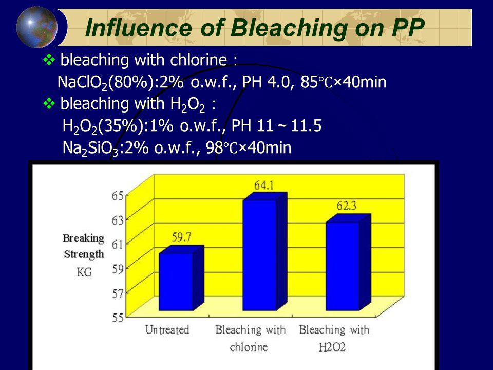 15 Influence of Bleaching on PP  bleaching with chlorine : NaClO 2 (80%):2% o.w.f., PH 4.0, 85 ℃ ×40min  bleaching with H 2 O 2 : H 2 O 2 (35%):1% o