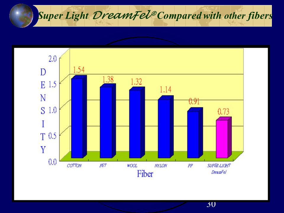 30 Super Light DreamFel® Compared with other fibers