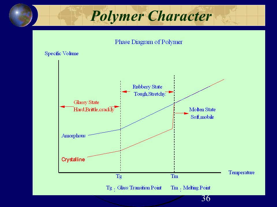 36 Polymer Character