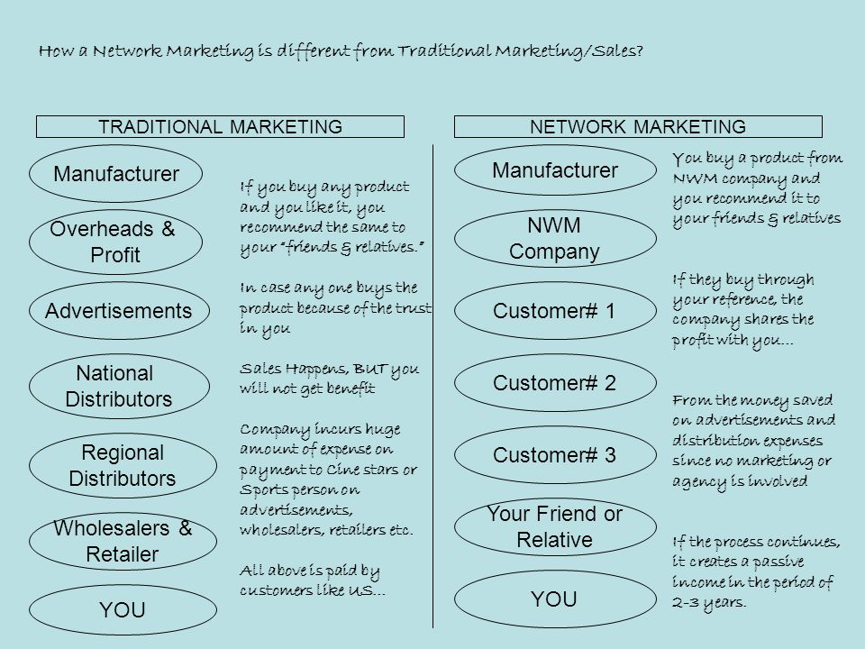 How a Network Marketing is different from Traditional Marketing/Sales.