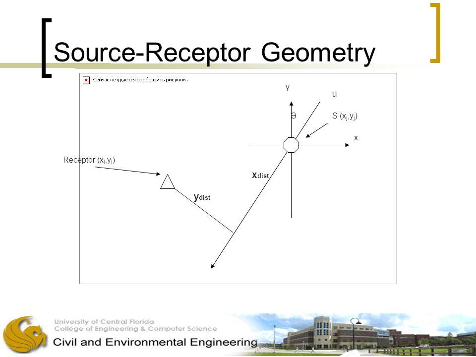 Source-Receptor Geometry y u x S (x j,y j ) Receptor (x i,y i ) Ө x dist y dist