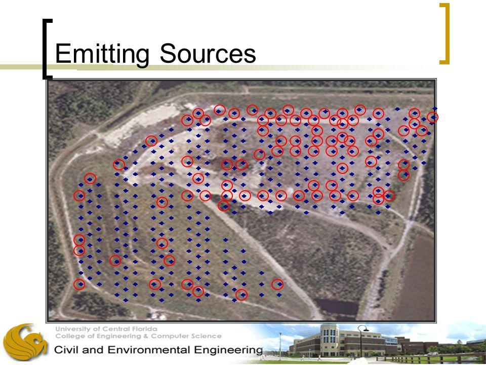 Emitting Sources