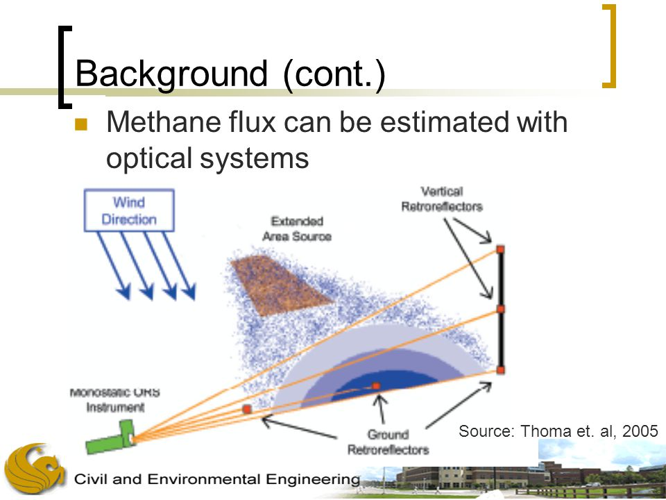 Background (cont.) Methane flux can be estimated with optical systems Source: Thoma et. al, 2005