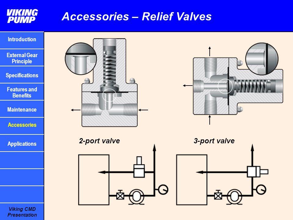 Viking CMD Presentation Accessories – Relief Valves 2-port valve 3-port valve Introduction Specifications Features and Benefits Maintenance External G