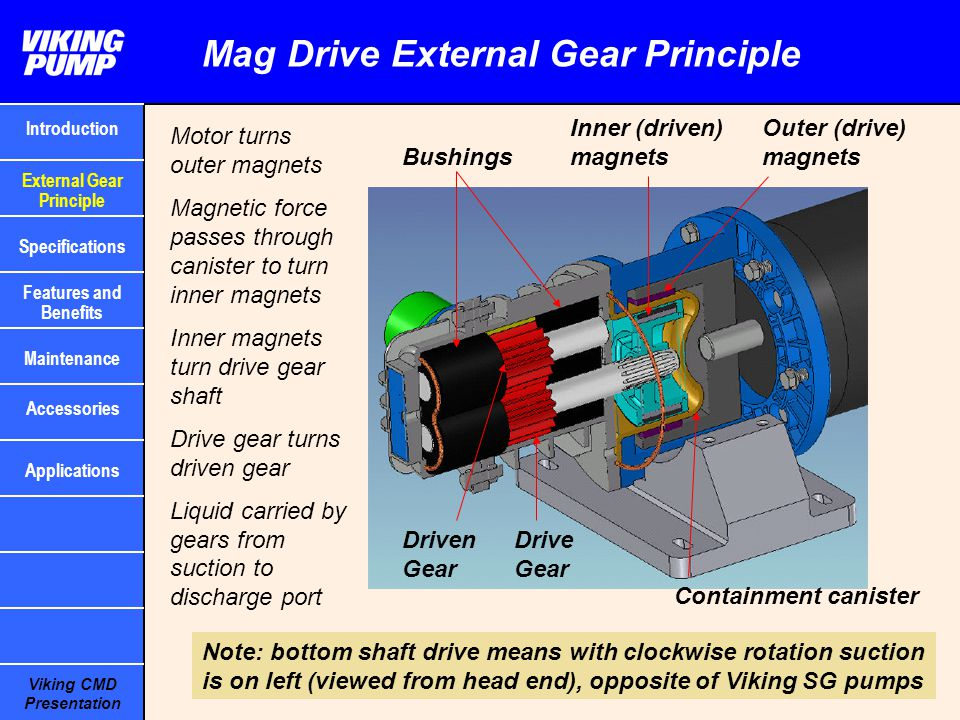 Viking CMD Presentation Mag Drive External Gear Principle Outer (drive) magnets Inner (driven) magnets Containment canister Motor turns outer magnets