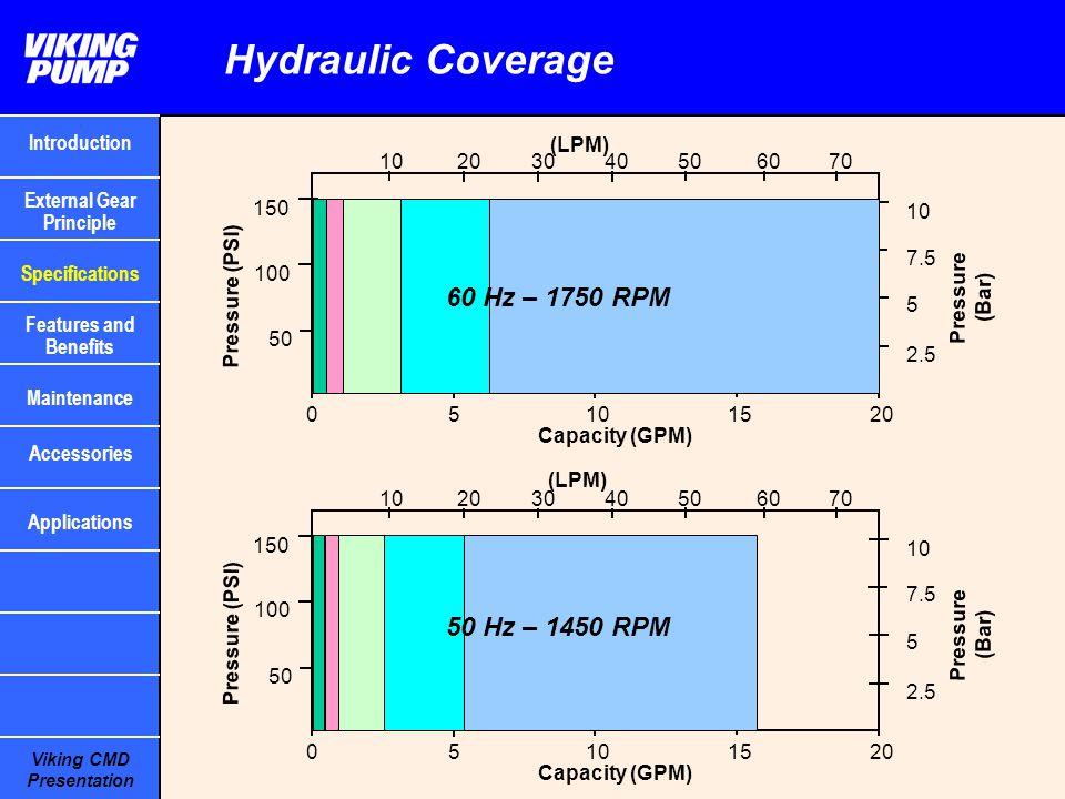 Viking CMD Presentation Hydraulic Coverage (LPM) 5101520 Capacity (GPM) 403020 10 50 100 150 Pressure (PSI) Pressure (Bar) 2.5 5 7.5 10 0 506070 60 Hz