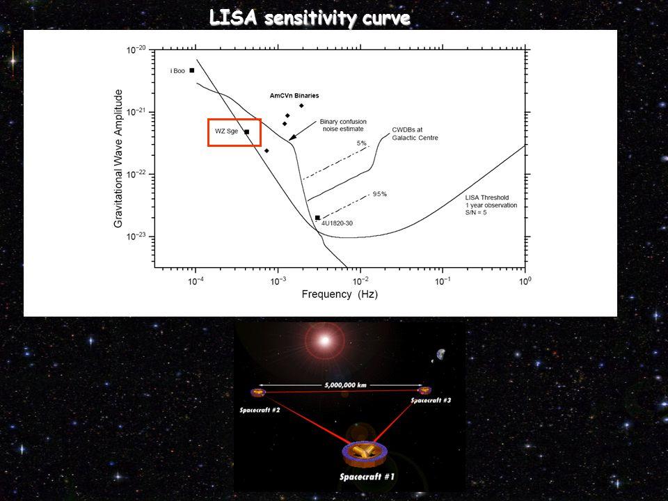 LISA sensitivity curve LISA sensitivity curve.