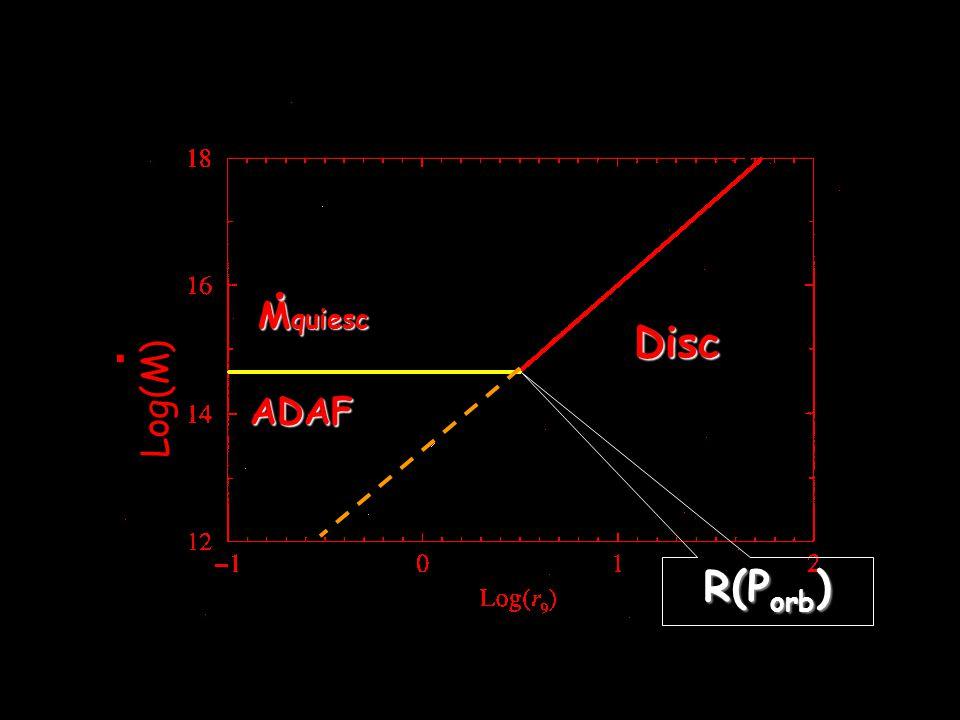 Disc ADAF M quiesc. Log(M). R(P orb )