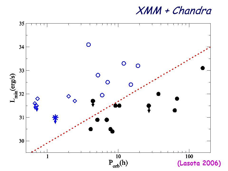 XMM + Chandra (Lasota 2006)