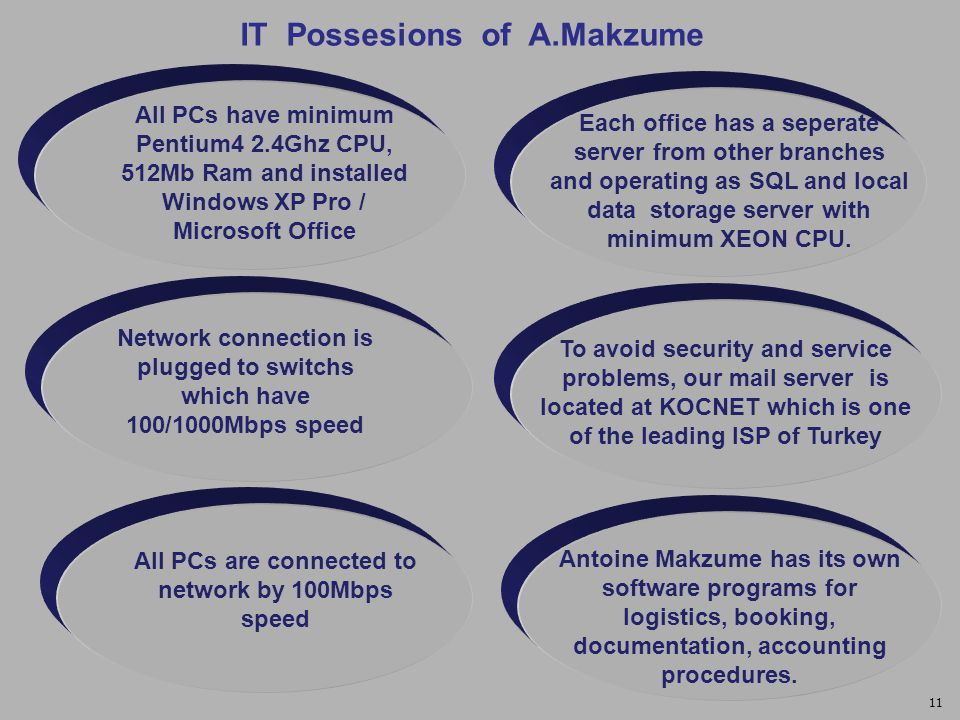 IT Possesions of A.Makzume All PCs have minimum Pentium4 2.4Ghz CPU, 512Mb Ram and installed Windows XP Pro / Microsoft Office Network connection is plugged to switchs which have 100/1000Mbps speed All PCs are connected to network by 100Mbps speed Each office has a seperate server from other branches and operating as SQL and local data storage server with minimum XEON CPU.