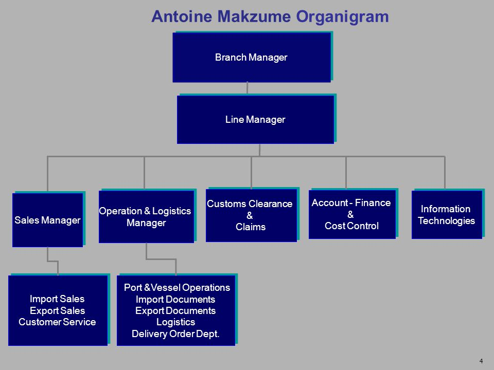 A.Makzume Experience Representing World's leading container lines Vast experience in all container trades especially between Asia / Turkey Handling yearly over 100.000 teus Handling yearly over 300 vessels Large and active client portfolio Deep knowledge on local regulations and procedures 5