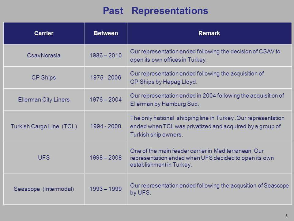 Past Representations CarrierBetweenRemark CsavNorasia1986 – 2010 Our representation ended following the decision of CSAV to open its own offices in Turkey.