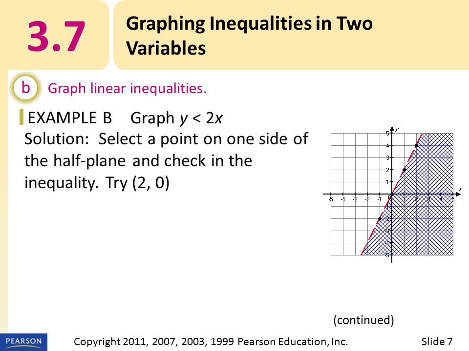 EXAMPLE Solution: Select a point on one side of the half-plane and check in the inequality.