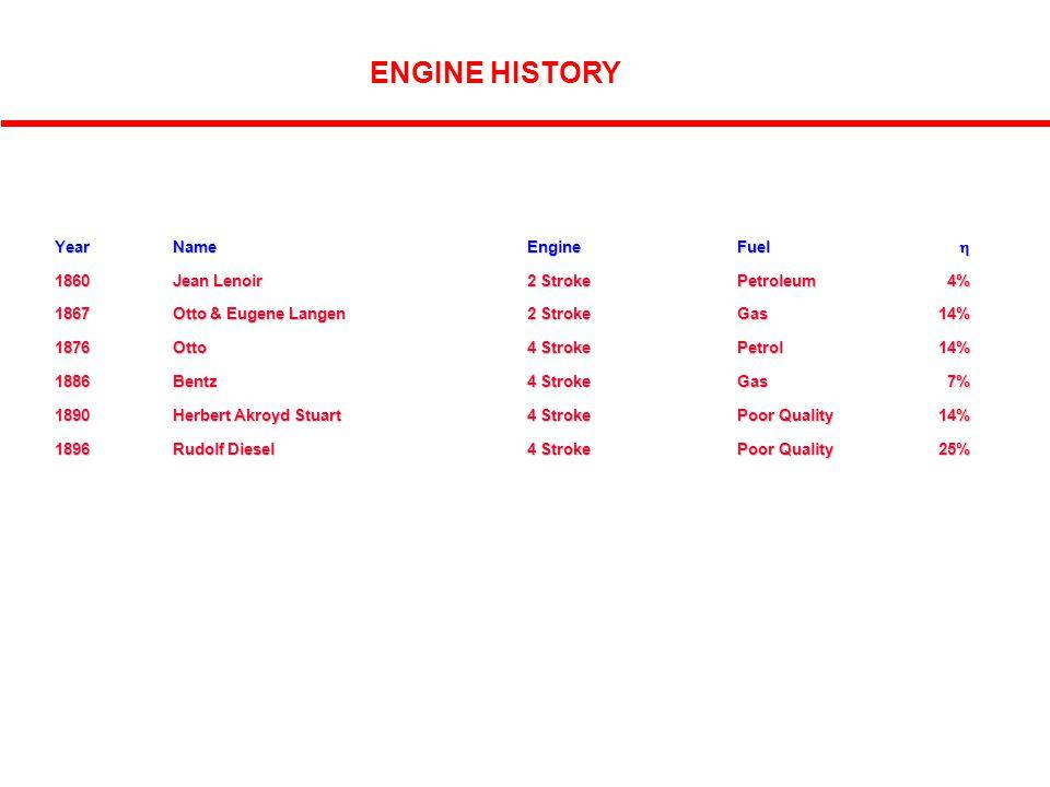 2 ENGINE HISTORY YearNameEngineFuel  1860Jean Lenoir 2 Stroke Petroleum4% 1867Otto & Eugene Langen2 StrokeGas14% 1876Otto4 StrokePetrol14% 1886Bentz4