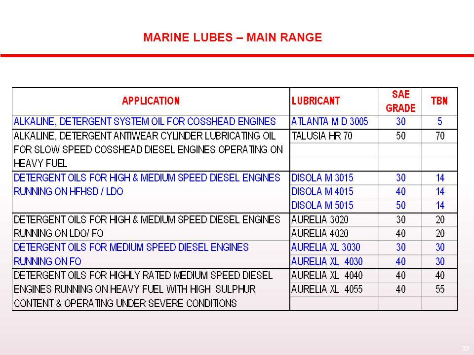 32 HPCL MARINE LUBES RANGE : MAIN GRADES MARINE LUBES – MAIN RANGE