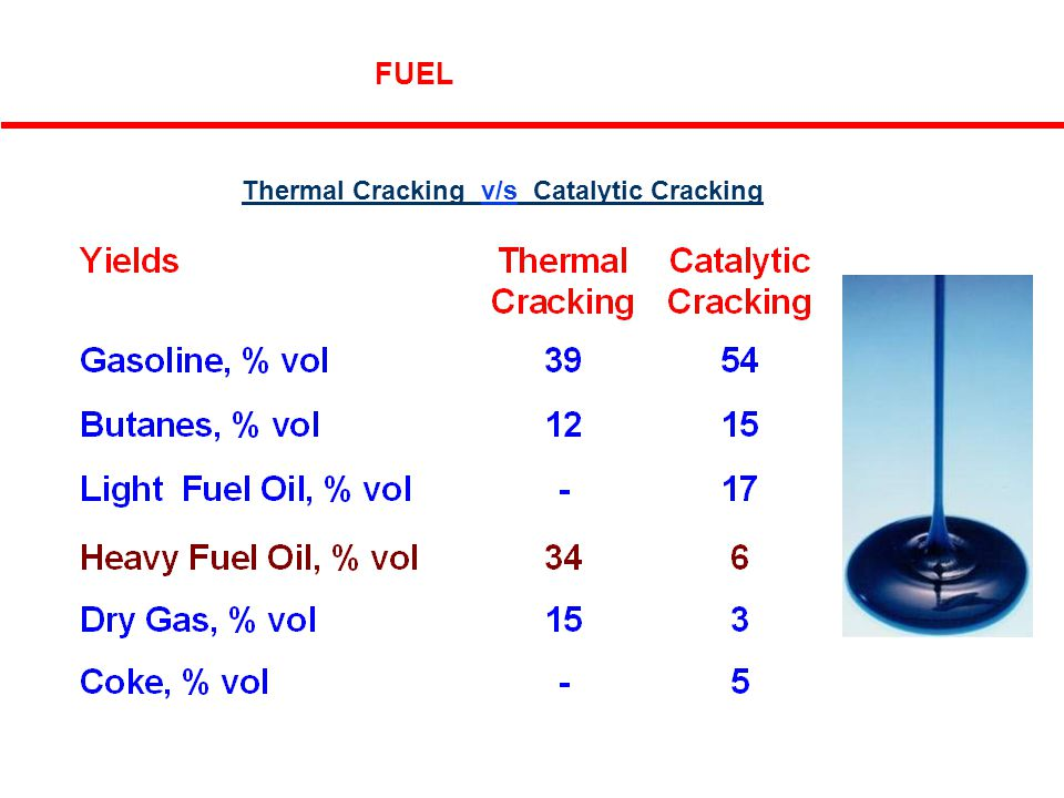 6 FUEL Thermal Cracking v/s Catalytic Cracking