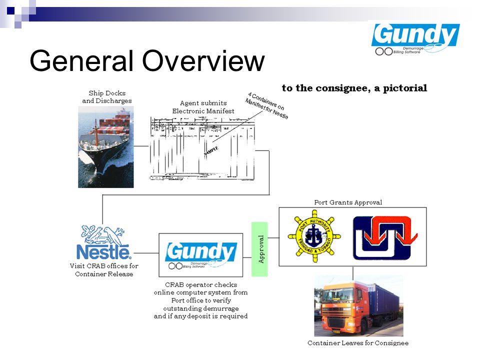 Gundy User Roles