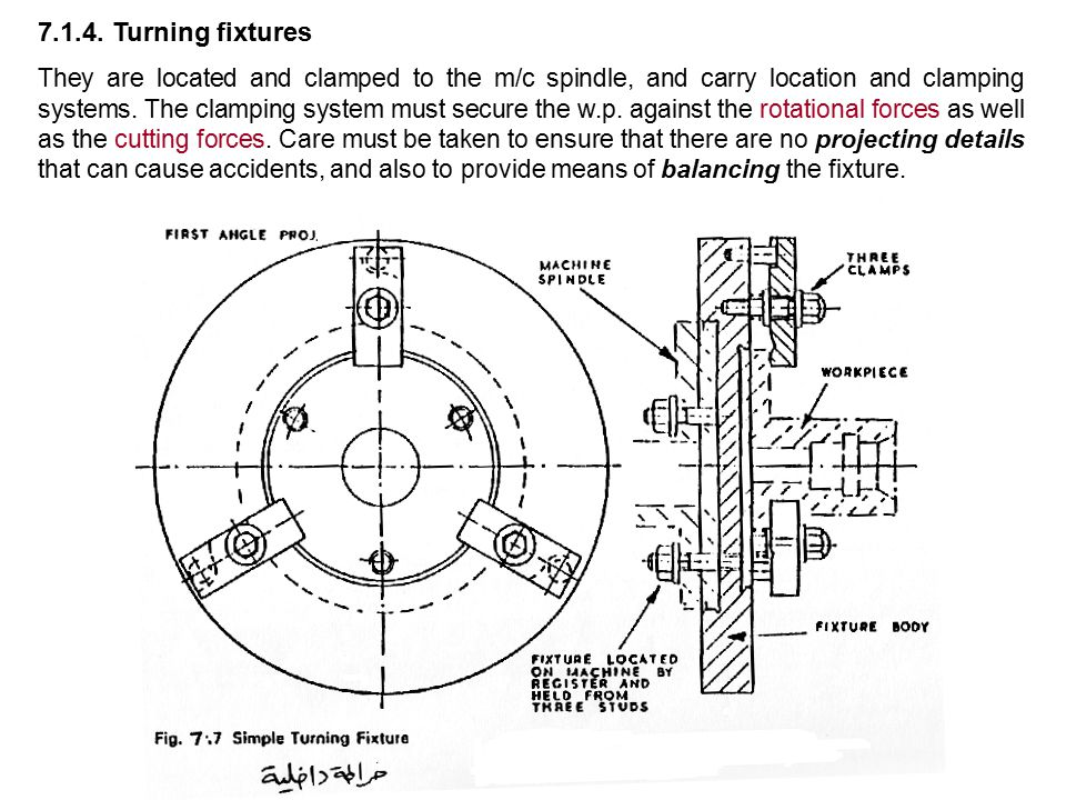 7.1.4. Turning fixtures They are located and clamped to the m/c spindle, and carry location and clamping systems. The clamping system must secure the