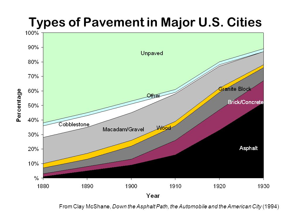 28 Types of Pavement in Major U.S. Cities From Clay McShane, Down the Asphalt Path, the Automobile and the American City (1994)