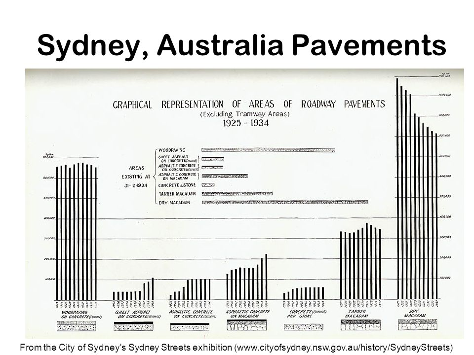 29 Sydney, Australia Pavements From the City of Sydney's Sydney Streets exhibition (www.cityofsydney.nsw.gov.au/history/SydneyStreets)
