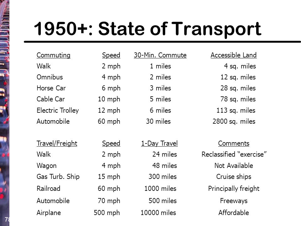 78 1950+: State of Transport Commuting Speed 30-Min. CommuteAccessible Land Walk 2 mph 1 miles 4 sq. miles Omnibus 4 mph 2 miles 12 sq. miles Horse Ca