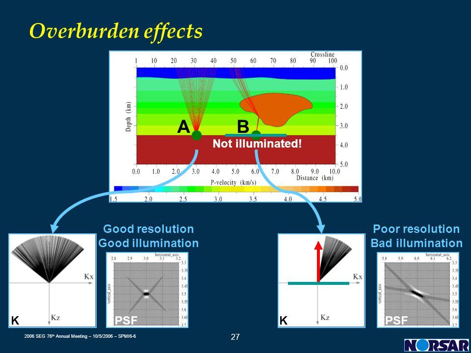2006 SEG 76 th Annual Meeting – 10/5/2006 – SPMI6-6 27 Overburden effects ● A KPSF Good resolution Good illumination ● B KPSF Poor resolution Bad illu