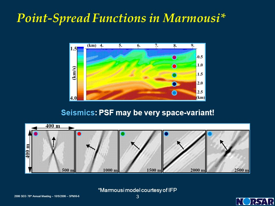 2006 SEG 76 th Annual Meeting – 10/5/2006 – SPMI6-6 3 Point-Spread Functions in Marmousi* *Marmousi model courtesy of IFP Seismics: PSF may be very sp