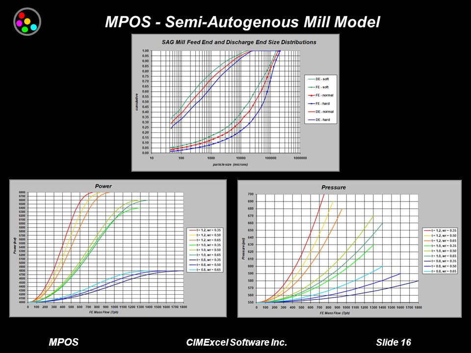 MPOS CIMExcel Software Inc. Slide 16 MPOS - Semi-Autogenous Mill Model