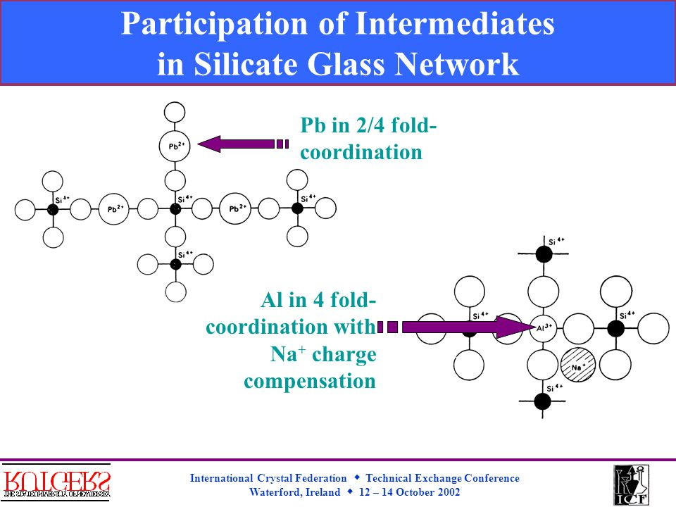 International Crystal Federation  Technical Exchange Conference Waterford, Ireland  12 – 14 October 2002 Participation of Intermediates in Silicate Glass Network Pb in 2/4 fold- coordination Al in 4 fold- coordination with Na + charge compensation