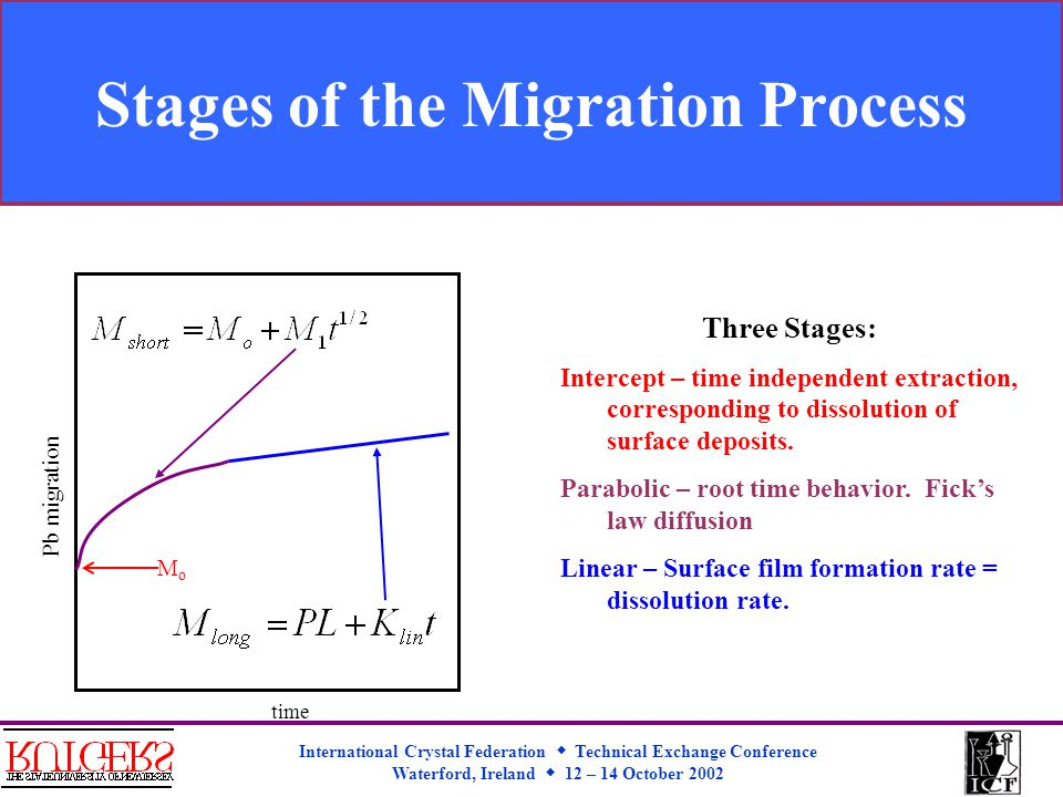 International Crystal Federation  Technical Exchange Conference Waterford, Ireland  12 – 14 October 2002 Stages of the Migration Process Pb migration time MoMo Three Stages: Intercept – time independent extraction, corresponding to dissolution of surface deposits.