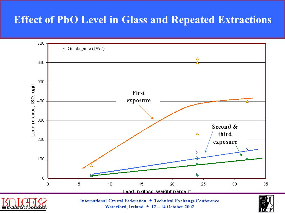 International Crystal Federation  Technical Exchange Conference Waterford, Ireland  12 – 14 October 2002 Effect of PbO Level in Glass and Repeated Extractions First exposure Second & third exposure E.
