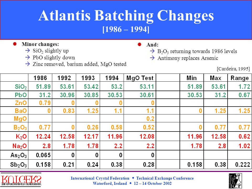 International Crystal Federation  Technical Exchange Conference Waterford, Ireland  12 – 14 October 2002 Atlantis Batching Changes [1986 – 1994]  Minor changes:  SiO 2 slightly up  PbO slightly down  Zinc removed, barium added, MgO tested  And:  B 2 O 3 returning towards 1986 levels  Antimony replaces Arsenic [Cardeira, 1995]