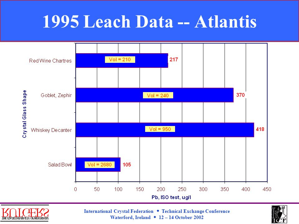 International Crystal Federation  Technical Exchange Conference Waterford, Ireland  12 – 14 October 2002 1995 Leach Data -- Atlantis