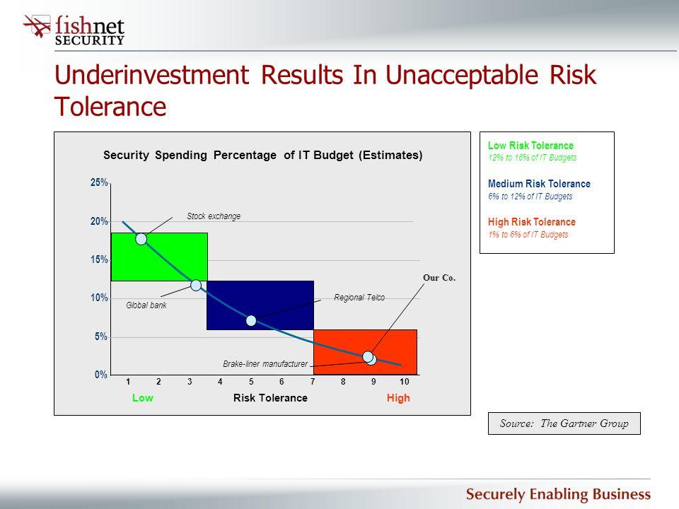 Underinvestment Results In Unacceptable Risk Tolerance Security Spending Percentage of IT Budget (Estimates) 0% 5% 10% 15% 20% 25% Risk ToleranceLowHi