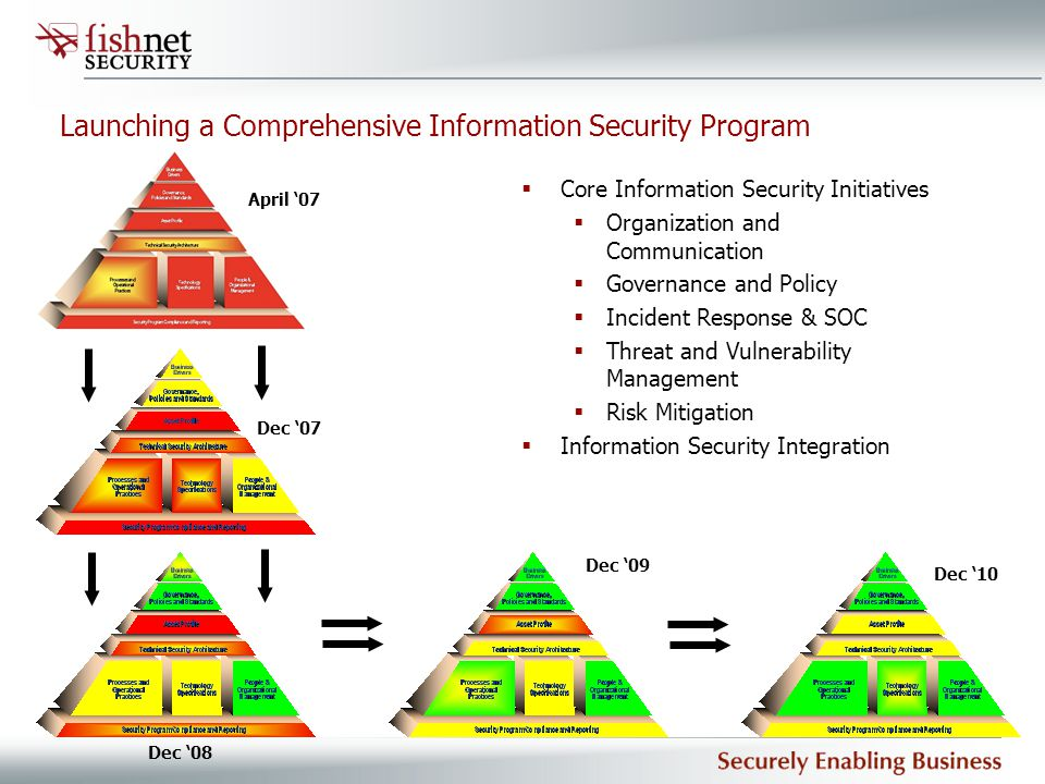 Launching a Comprehensive Information Security Program  Core Information Security Initiatives  Organization and Communication  Governance and Polic