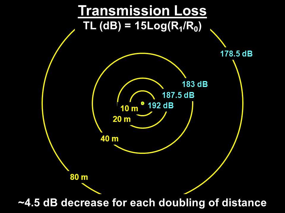 192 dB 187.5 dB 183 dB 178.5 dB 10 m 20 m 40 m 80 m Transmission Loss TL (dB) = 15Log(R 1 /R 0 ) ~4.5 dB decrease for each doubling of distance