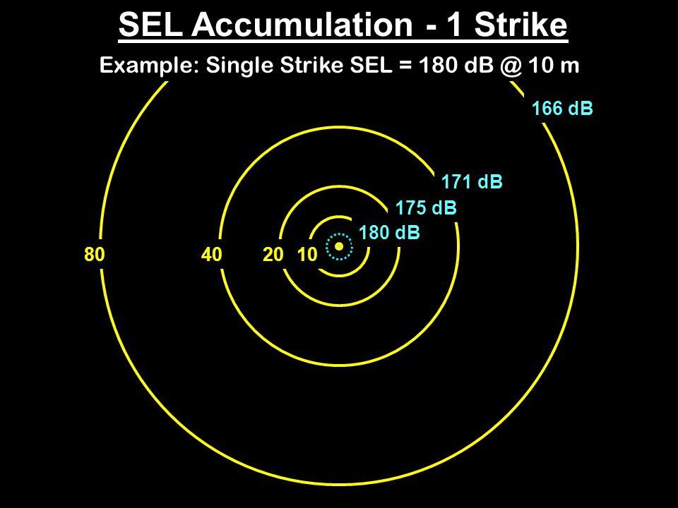 40801020 Example: Single Strike SEL = 180 dB @ 10 m SEL Accumulation - 1 Strike 180 dB 175 dB 171 dB 166 dB