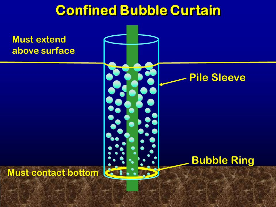 Confined Bubble Curtain Pile Sleeve Bubble Ring Must extend above surface Must contact bottom