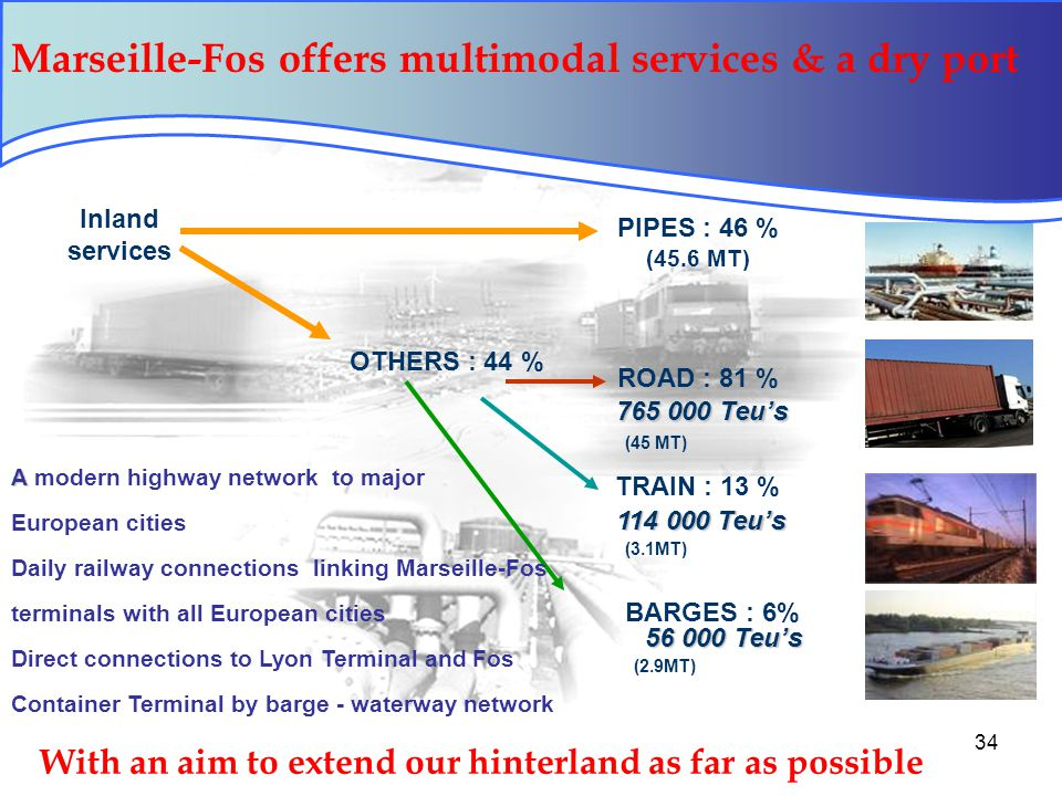 34 Marseille-Fos offers multimodal services & a dry port Inland services PIPES : 46 % (45.6 MT) OTHERS : 44 % 765 000 Teu's ROAD : 81 % A A modern highway network to major European cities Daily railway connections linking Marseille-Fos terminals with all European cities Direct connections to Lyon Terminal and Fos Container Terminal by barge - waterway network (45 MT) (3.1MT) (2.9MT) 114 000 Teu's TRAIN : 13 % 56 000 Teu's BARGES : 6% With an aim to extend our hinterland as far as possible