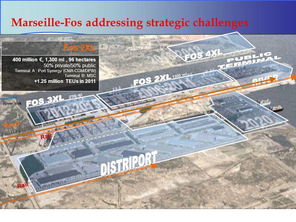 35 Marseille-Fos addressing strategic challenges 400 million €, 1,300 ml, 96 hectares 50% private/50% public Terminal A : Port Synergy (CMA-CGM/DPW) Terminal B: MSC +1.25 million TEUs in 2011 Fos 2XL 1300 ml 700 ml Rail Road Rail River link