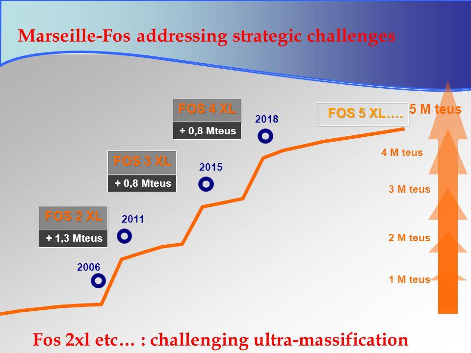 36 Marseille-Fos addressing strategic challenges + 1,3 Mteus FOS 2 XL 2011 2 M teus 1 M teus + 0,8 Mteus FOS 3 XL 3 M teus 4 M teus + 0,8 Mteus FOS 4 XL 5 M teus 2006 2015 2018 FOS 5 XL….