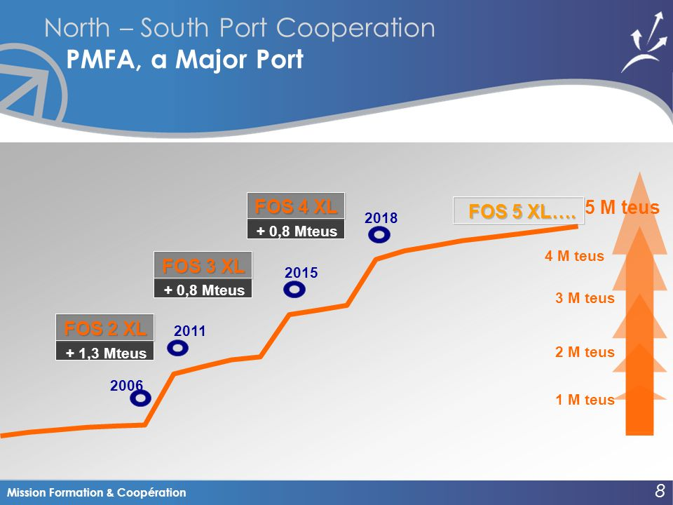 Mission Formation & Coopération North – South Port Cooperation PMFA, a Major Port 8 8 + 1,3 Mteus FOS 2 XL 2011 2 M teus 1 M teus + 0,8 Mteus FOS 3 XL 3 M teus 4 M teus + 0,8 Mteus FOS 4 XL 5 M teus 2006 2015 2018 FOS 5 XL….