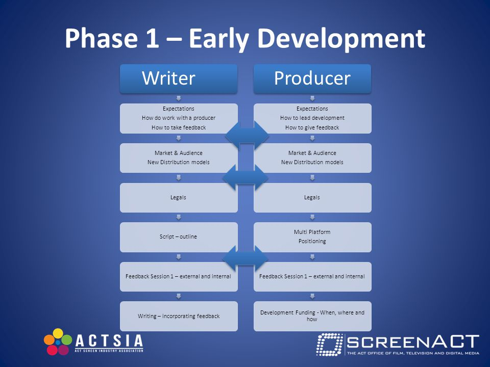 Phase 1 – Early Development Writer Expectations How do work with a producer How to take feedback Market & Audience New Distribution models LegalsScript – outlineFeedback Session 1 – external and internalWriting – incorporating feedback Producer Expectations How to lead development How to give feedback Market & Audience New Distribution models Legals Multi Platform Positioning Feedback Session 1 – external and internal Development Funding - When, where and how