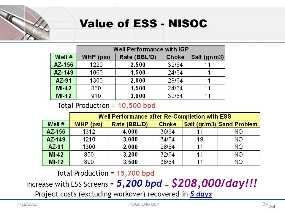 /34 4/18/2015HPOGC ENG DEP34 Total Production = 10,500 bpd Total Production = 15,700 bpd Increase with ESS Screens = 5,200 bpd = $208,000/day!!! Value